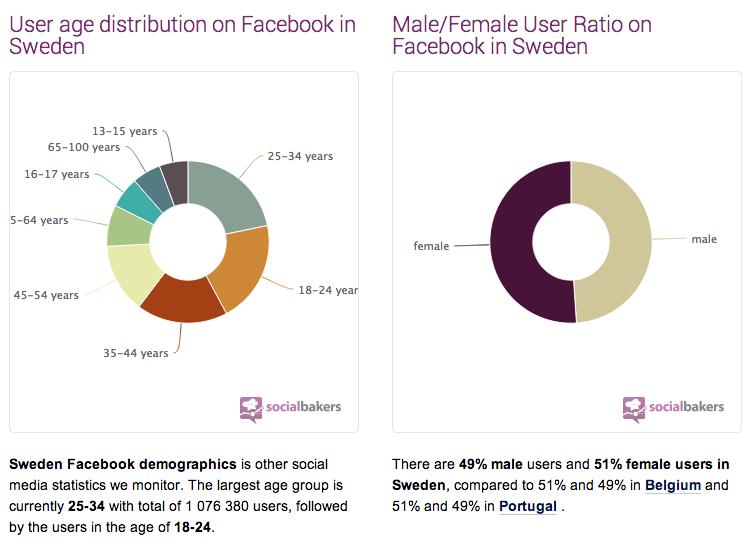 socialbakers_demografisk_användande_facebook_feffe_kaufmann