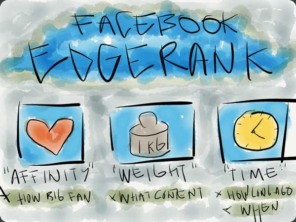 edgerank_facebook_feffe_kaufmann_6_tips_to_increase_engagement_social_media_blogg