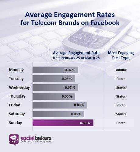 facebook-engagement-rates_feffe_kaufmann_socialbakers_socialmedia_