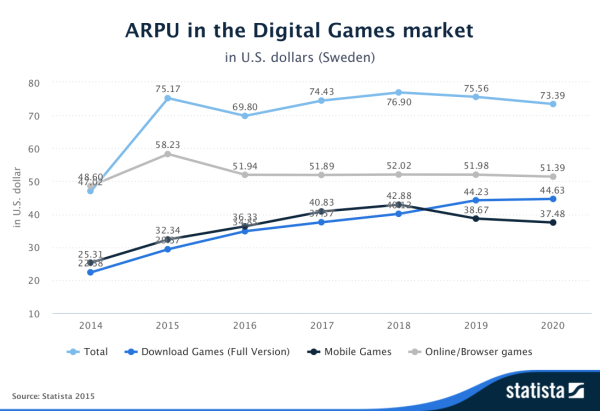 Statista-Outlook-ARPU-in-the-Digital-Games-market-Sweden