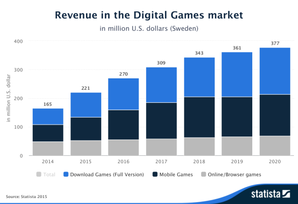 Statista-Outlook-Revenue-in-the-Digital-Games-market-Sweden