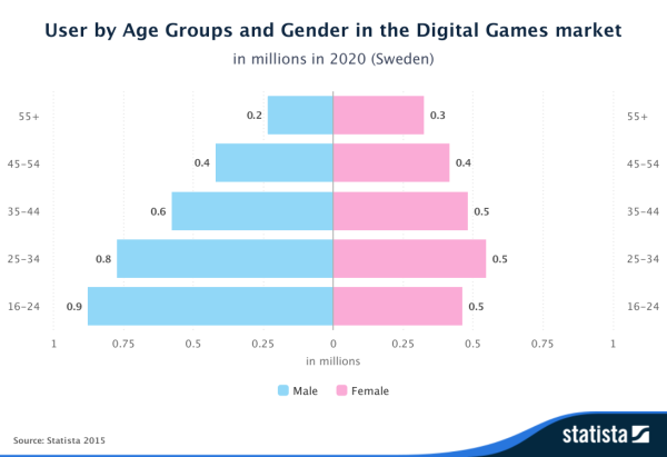 Statista-Outlook-User-by-Age-Groups-and-Gender-in-the-Digital-Games-market-Sweden (1)
