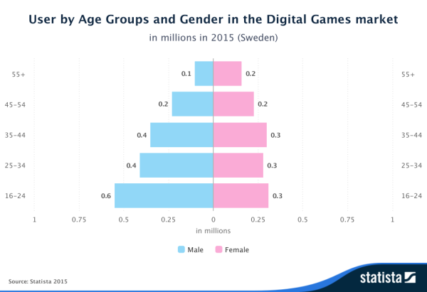 Statista-Outlook-User-by-Age-Groups-and-Gender-in-the-Digital-Games-market-Sweden