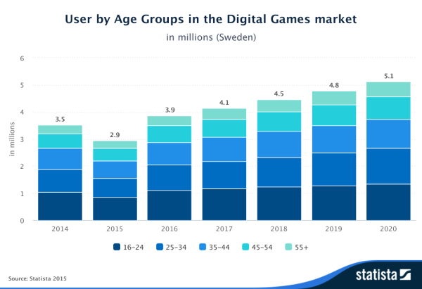Statista-Outlook-User-by-Age-Groups-in-the-Digital-Games-market-Sweden